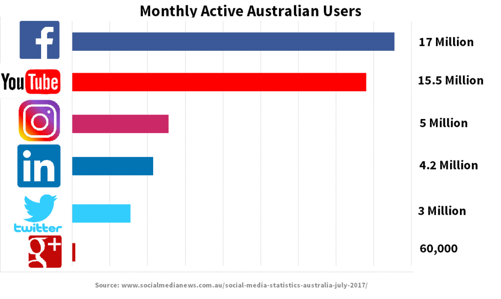 Social Media Users Australia Brad Shipway Geebung Real Estate